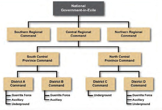 Government in exile chart