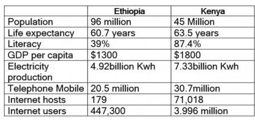 ethiopia kenya table